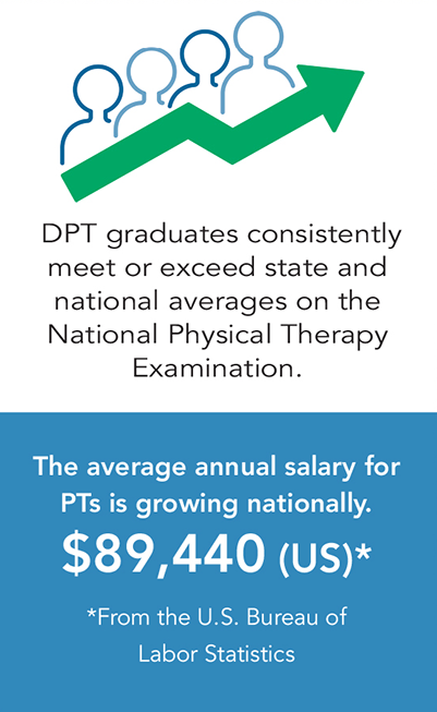 Graphic saying the average salary for PT ($89,440) is growing